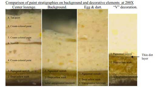 Comparison of Paint Stratigraphies